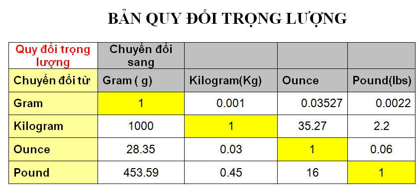 Bảng quy đổi trọng lượng?