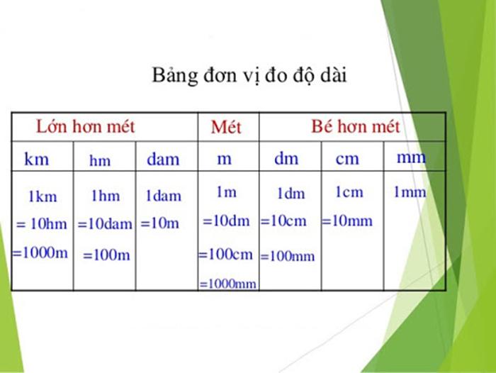 Bang-don-vi-do